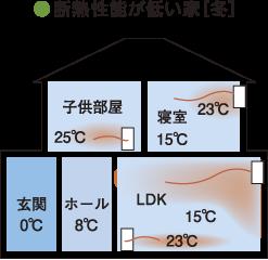●断熱性能が低い家[冬]