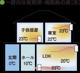 ●一般的な高気密・高断熱の家[冬]