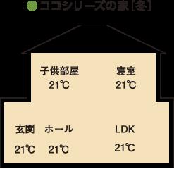 ●ココカーサの家[冬]