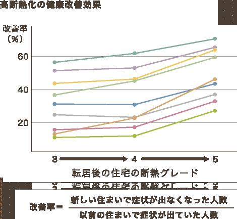 高断熱化の健康改善効果